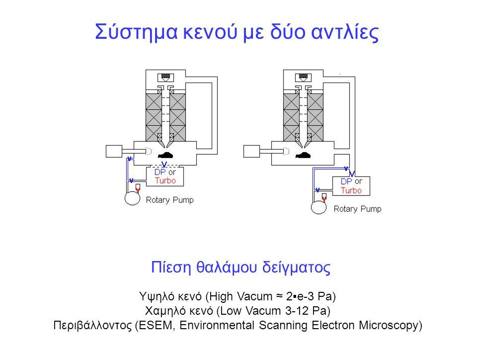Υψηλό κενό (High Vacum ≈ 2▪e-3 Pa) Χαμηλό κενό (Low Vacum 3-12 Pa) Περιβάλλοντος (ESEM, Environmental Scanning Electron Microscopy) Σύστημα κενού με δ
