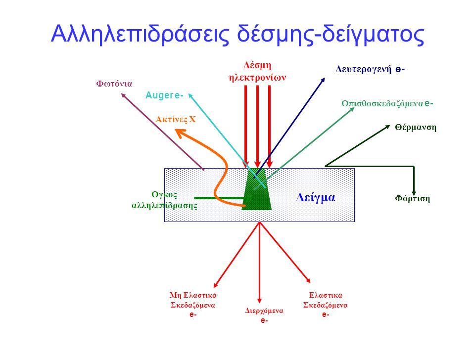 Ογκος αλληλεπίδρασης Δείγμα Δέσμη ηλεκτρονίων Διερχόμενα e- Ελαστικά Σκεδαζόμενα e- Μη Ελαστικά Σκεδαζόμενα e- Θέρμανση Φόρτιση Ακτίνες Χ Δευτερογενή