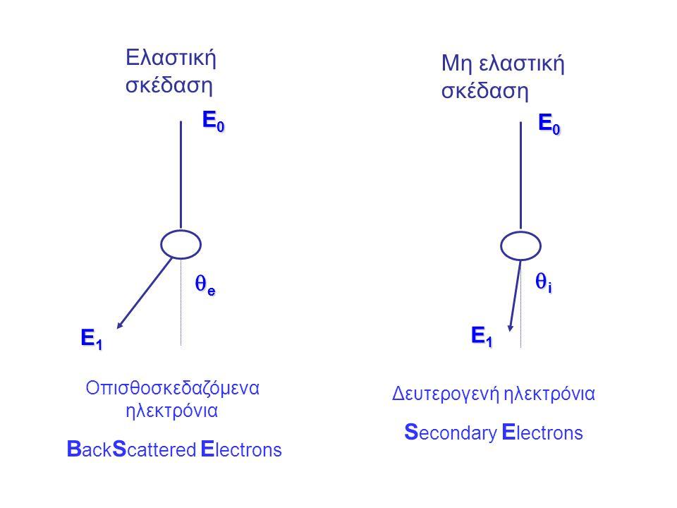 E0E0E0E0 E1E1E1E1 eeee E0E0E0E0 E1E1E1E1 iiii Ελαστική σκέδαση Μη ελαστική σκέδαση Οπισθοσκεδαζόμενα ηλεκτρόνια B ack S cattered E lectrons Δε