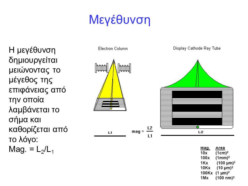 Μεγέθυνση Η μεγέθυνση δημιουργείται μειώνοντας το μέγεθος της επιφάνειας από την οποία λαμβάνεται το σήμα και καθορίζεται από το λόγο: Mag. = L 2 /L 1