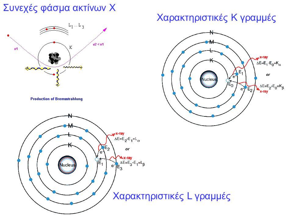 Συνεχές φάσμα ακτίνων Χ Χαρακτηριστικές Κ γραμμές Χαρακτηριστικές L γραμμές