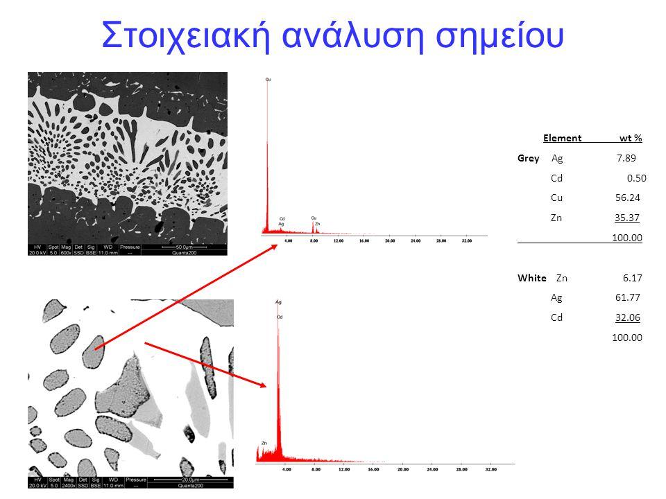 Element wt % Grey Ag 7.89 Cd 0.50 Cu 56.24 Zn 35.37 100.00 White Zn 6.17 Ag 61.77 Cd 32.06 100.00 Στοιχειακή ανάλυση σημείου
