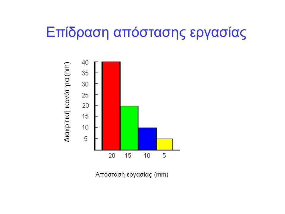 Διακριτική ικανότητα (nm) Επίδραση απόστασης εργασίας Απόσταση εργασίας (mm)