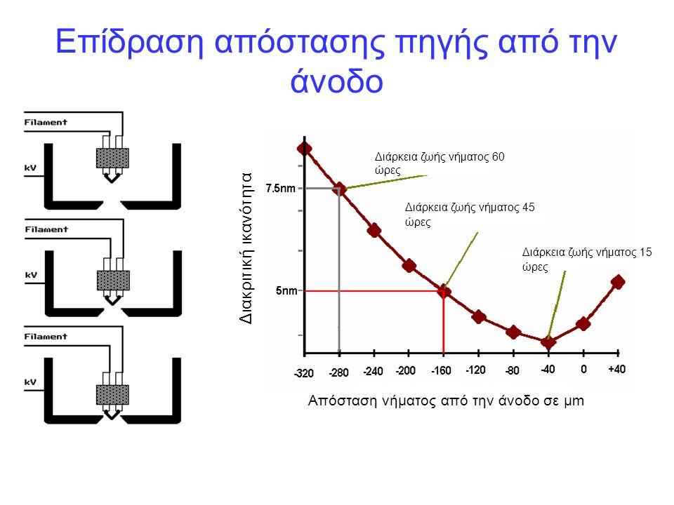 Επίδραση απόστασης πηγής από την άνοδο Διακριτική ικανότητα Απόσταση νήματος από την άνοδο σε μm Διάρκεια ζωής νήματος 15 ώρες Διάρκεια ζωής νήματος 6