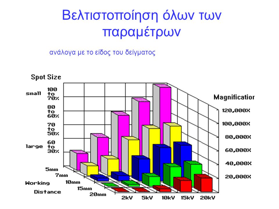 Βελτιστοποίηση όλων των παραμέτρων ανάλογα με το είδος του δείγματος