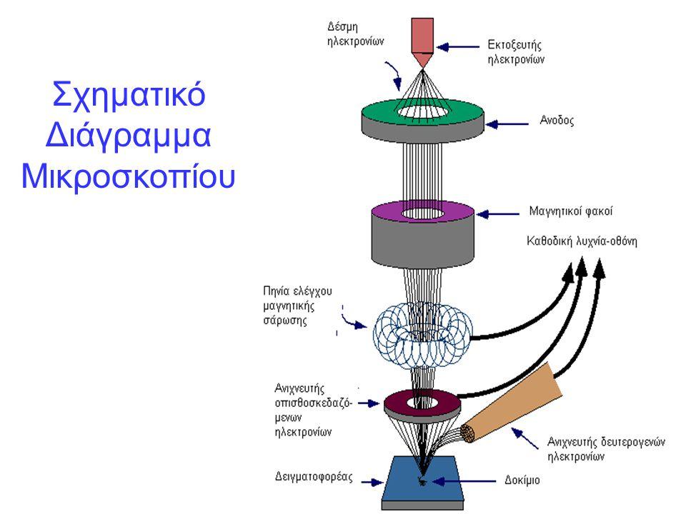 Κρύσταλλοι χαλαζία με καλσίτη Ελεγχος μικροδομής κρυστάλλων