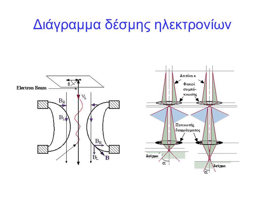 Μεγέθυνση Η μεγέθυνση δημιουργείται μειώνοντας το μέγεθος της επιφάνειας από την οποία λαμβάνεται το σήμα και καθορίζεται από το λόγο: Mag.