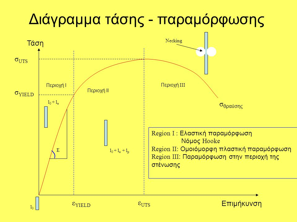 Διάγραμμα τάσης - παραμόρφωσης Τάση Επιμήκυνση Περιοχή Ι Περιοχή ΙΙ Περιοχή III Region I : Ελαστική παραμόρφωση Νόμος Hooke Region II: Ομοιόμορφη πλασ