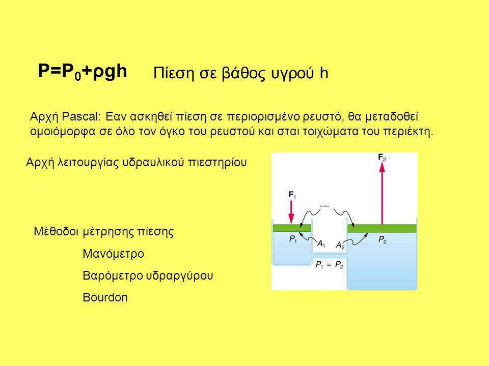 P=P 0 +ρgh Πίεση σε βάθος υγρού h Αρχή Pascal: Εαν ασκηθεί πίεση σε περιορισμένο ρευστό, θα μεταδοθεί ομοιόμορφα σε όλο τον όγκο του ρευστού και σται