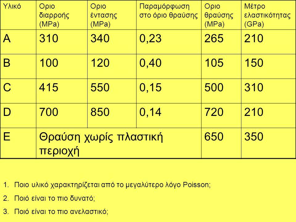 YλικόΟριο διαρροής (MPa) Οριο έντασης (MPa) Παραμόρφωση στο όριο θραύσης Οριο θραύσης (MPa) Μέτρο ελαστικότητας (GPa) A3103400,23265210 B1001200,40105