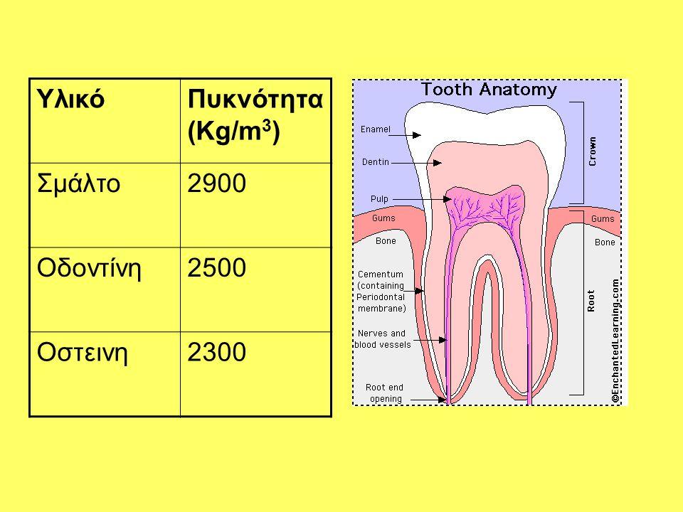 ΥλικόΠυκνότητα (Kg/m 3 ) Σμάλτο2900 Οδοντίνη2500 Οστεινη2300