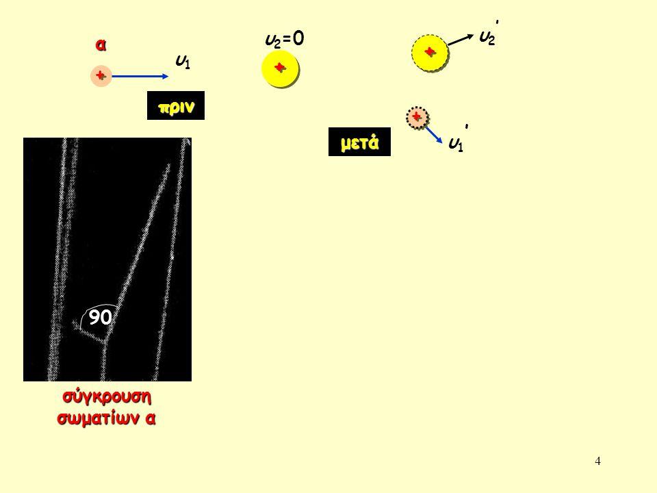4 + + + + υ1υ1 α υ1'υ1' υ2'υ2' σύγκρουση σωματίων α πριν μετά 90 + + υ 2 =0 + +