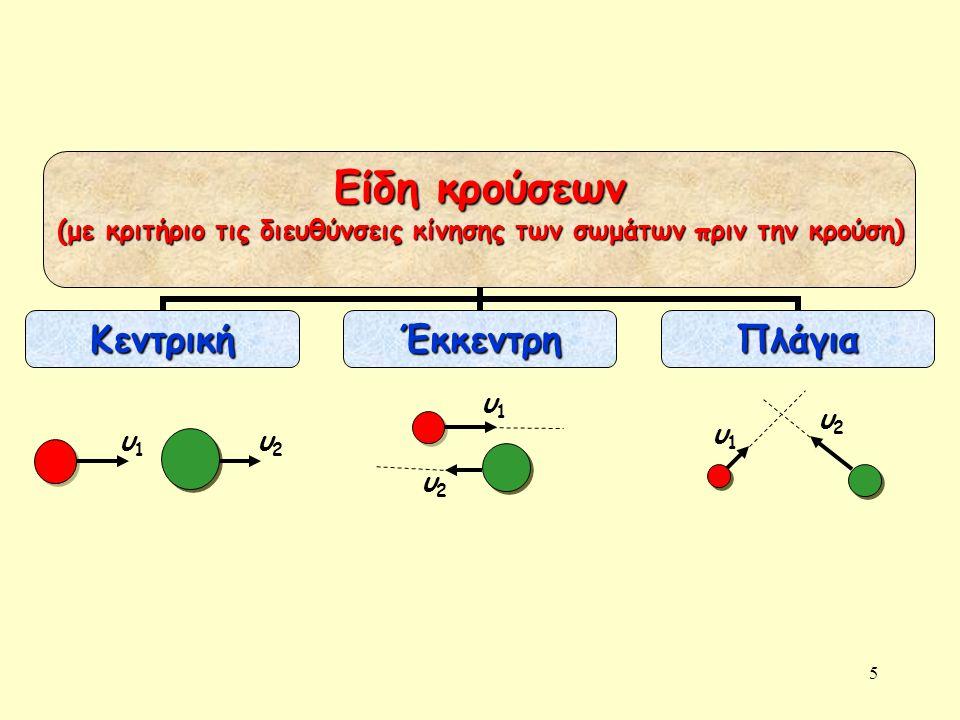 5 Είδη κρούσεων (με κριτήριο τις διευθύνσεις κίνησης των σωμάτων πριν την κρούση) ΚεντρικήΈκκεντρηΠλάγια υ1υ1 υ2υ2 υ1υ1 υ2υ2 υ1υ1 υ2υ2