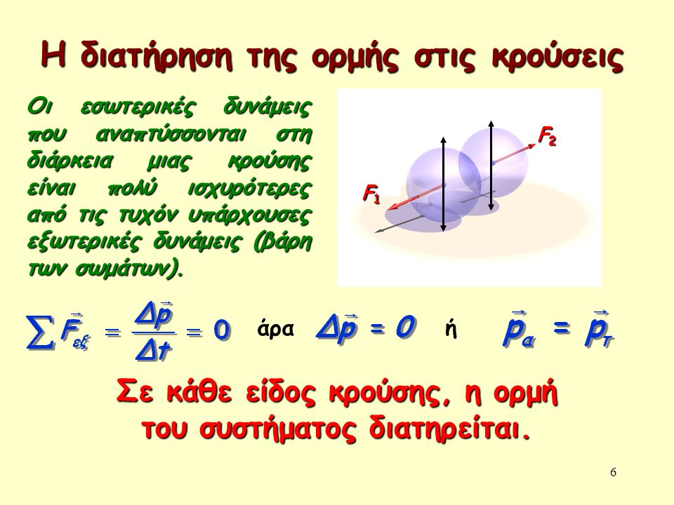 6 Η διατήρηση της ορμής στις κρούσεις F1F1F1F1 F2F2F2F2 Οι εσωτερικές δυνάμεις που αναπτύσσονται στη διάρκεια μιας κρούσης είναι πολύ ισχυρότερες από