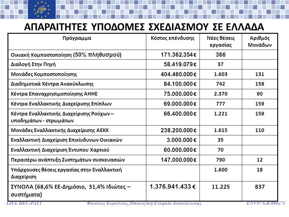 LIFE HEC-PAYT Φίλιππος Κυρκίτσος, Οικολογική Εταιρεία Ανακύκλωσης ENV07/GR/000271 ΑΠΑΡΑΙΤΗΤΕΣ ΥΠΟΔΟΜΕΣ ΣΧΕΔΙΑΣΜΟΥ ΣΕ ΕΛΛΑΔΑ ΠρόγραμμαΚόστος επένδυσηςΝέες θέσεις εργασίας Αριθμός Μονάδων Οικιακή Κομποστοποίηση (50% πληθυσμού)171.362.354 € 366 Διαλογή Στην Πηγή 58.419.079 €37 Μονάδες Κομποστοποίησης 404.460.000 €1.603131 Διαδημοτικά Κέντρα Ανακύκλωσης 84.100.000 €742158 Κέντρα Επαναχρησιμοποίησης ΑΗΗΕ 75.000.000 €2.37090 Κέντρα Εναλλακτικής Διαχείρισης Επίπλων 69.000.000 €777159 Κέντρα Εναλλακτικής Διαχείρισης Ρούχων – υποδημάτων - στρωμάτων 66.400.000 €1.221159 Μονάδες Εναλλακτικής Διαχείρισης ΑΕΚΚ 238.200.000 €1.615110 Εναλλακτική Διαχείριση Επικίνδυνων Οικιακών 3.000.000 €35 Εναλλακτική Διαχείριση Έντυπου Χαρτιού 60.000.000 €70 Περαιτέρω ανάπτυξη Συστημάτων συσκευασιών 147.000.000 €79012 Υπάρχουσες θέσεις εργασίας στην Εναλλακτική Διαχείριση 1.60018 ΣΥΝΟΛΑ (68,6% ΕΕ-Δημόσιο, 31,4% Ιδιώτες – συστήματα) 1.376.941.433 €11.225837