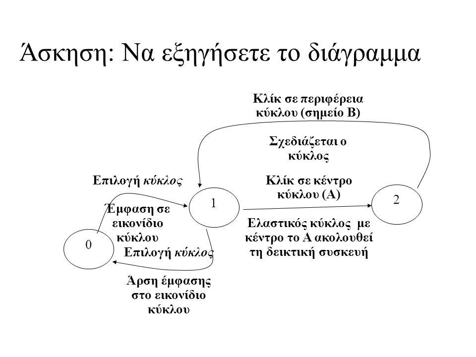 Άσκηση: Να εξηγήσετε το διάγραμμα 0 1 2 Επιλογή κύκλος Έμφαση σε εικονίδιο κύκλου Κλίκ σε κέντρο κύκλου (Α) Ελαστικός κύκλος με κέντρο το Α ακολουθεί