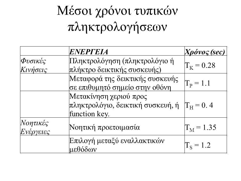 Μέσοι χρόνοι τυπικών πληκτρολογήσεων ΕΝΕΡΓΕΙΑΧρόνος (sec) Φυσικές Κινήσεις Πληκτρολόγηση (πληκτρολόγιο ή πλήκτρο δεικτικής συσκευής) Τ K = 0.28 Μεταφο