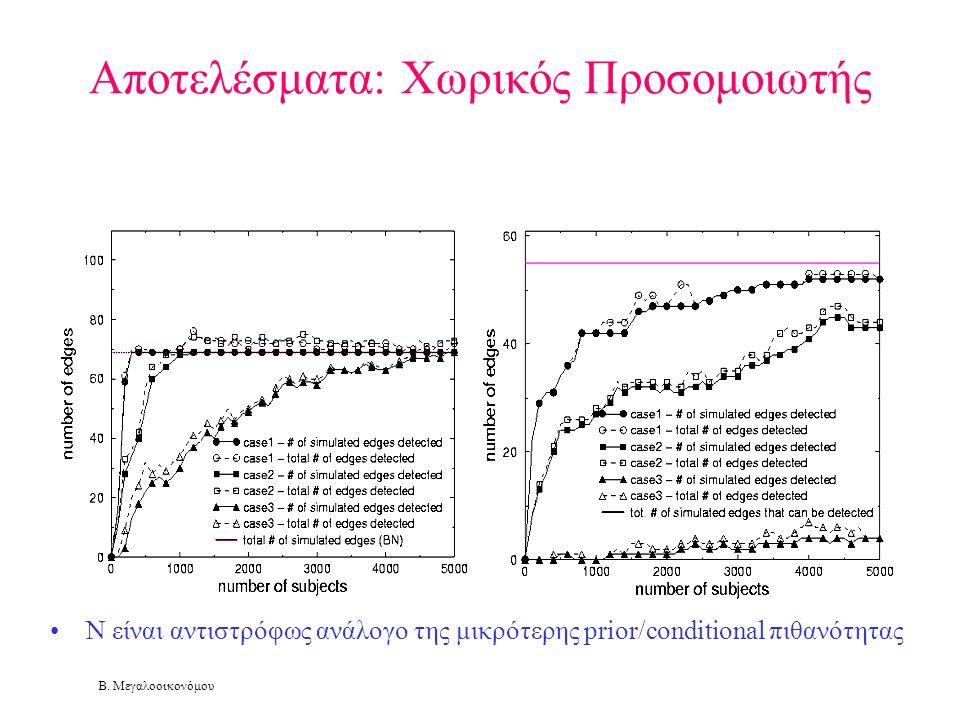 Β. Μεγαλοοικονόμου Αποτελέσματα: Χωρικός Προσομοιωτής •N είναι αντιστρόφως ανάλογο της μικρότερης prior/conditional πιθανότητας