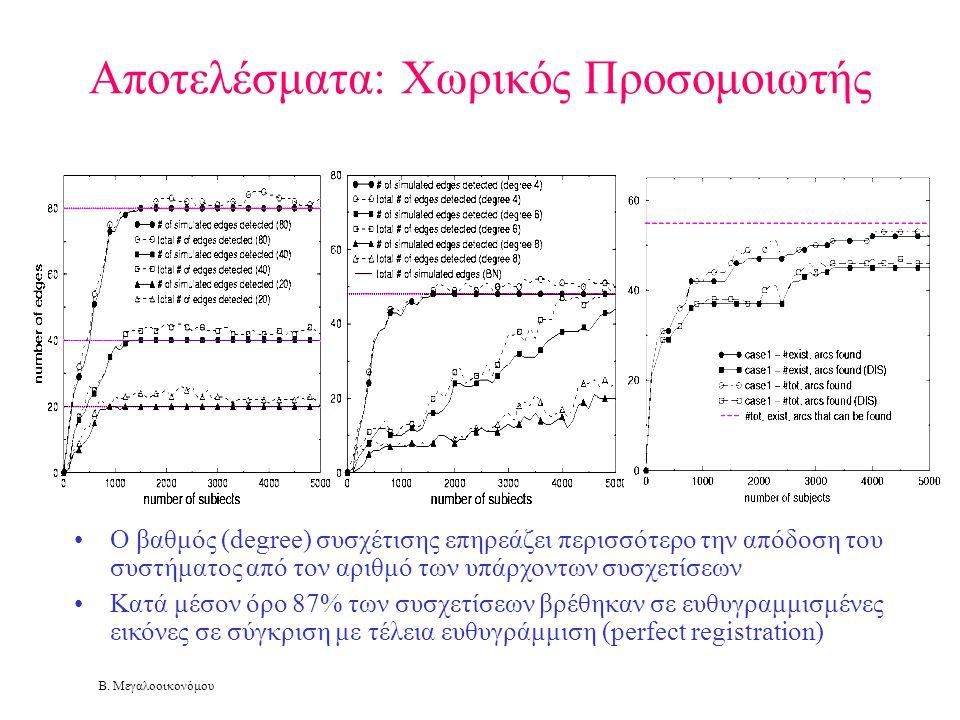 Β. Μεγαλοοικονόμου Αποτελέσματα: Χωρικός Προσομοιωτής •Ο βαθμός (degree) συσχέτισης επηρεάζει περισσότερο την απόδοση του συστήματος από τον αριθμό τω