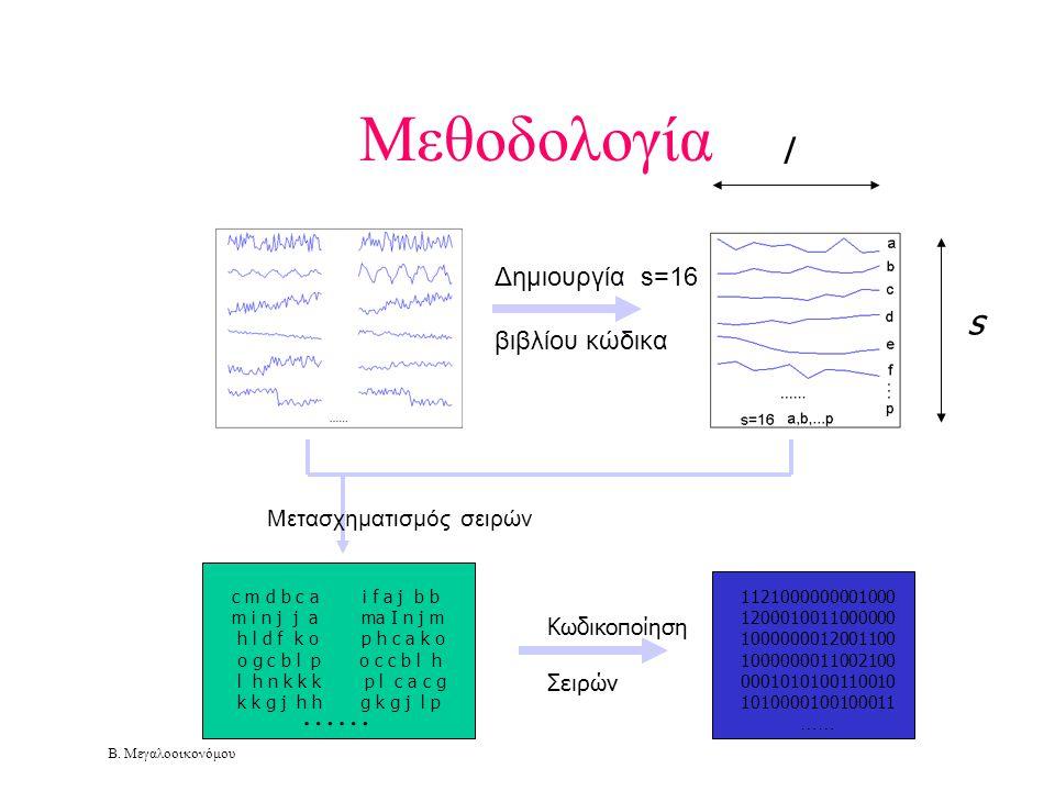 Β. Μεγαλοοικονόμου Μεθοδολογία Δημιουργία s=16 βιβλίου κώδικα Μετασχηματισμός σειρών Κωδικοποίηση Σειρών 1121000000001000 1200010011000000 10000000120