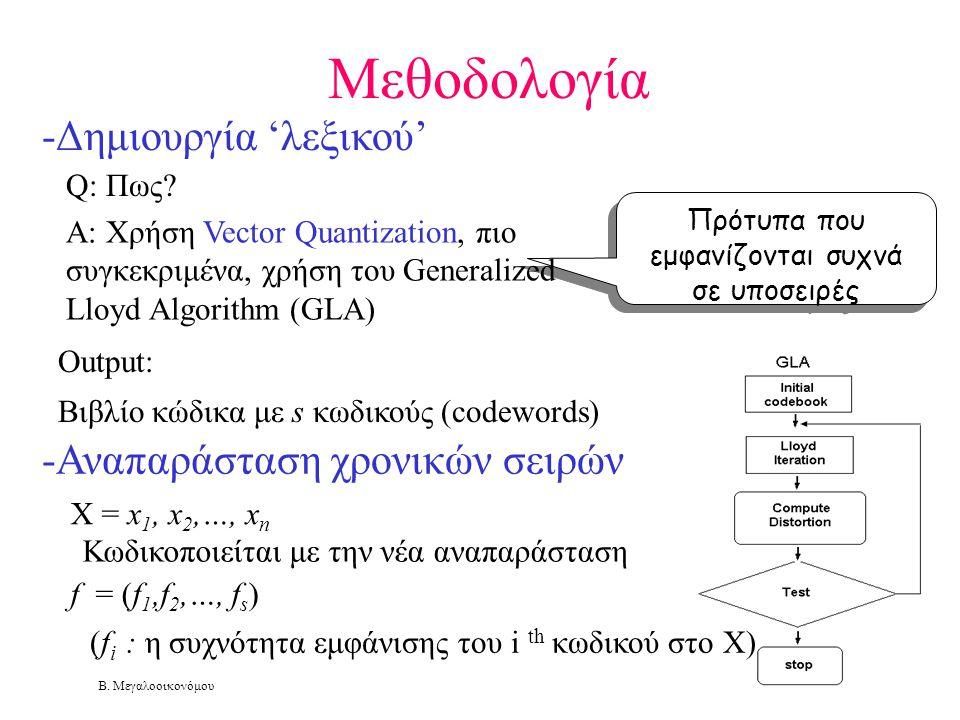 Β. Μεγαλοοικονόμου Μεθοδολογία -Δημιουργία 'λεξικού' Πρότυπα που εμφανίζονται συχνά σε υποσειρές Output: Βιβλίο κώδικα με s κωδικούς (codewords) Q: Πω