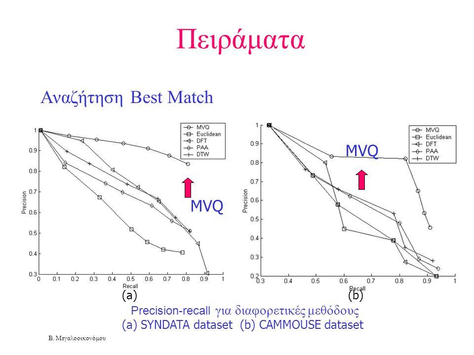 Β. Μεγαλοοικονόμου (a) (b) Precision-recall για διαφορετικές μεθόδους (a) SYNDATA dataset (b) CAMMOUSE dataset MVQ Πειράματα Αναζήτηση Best Match