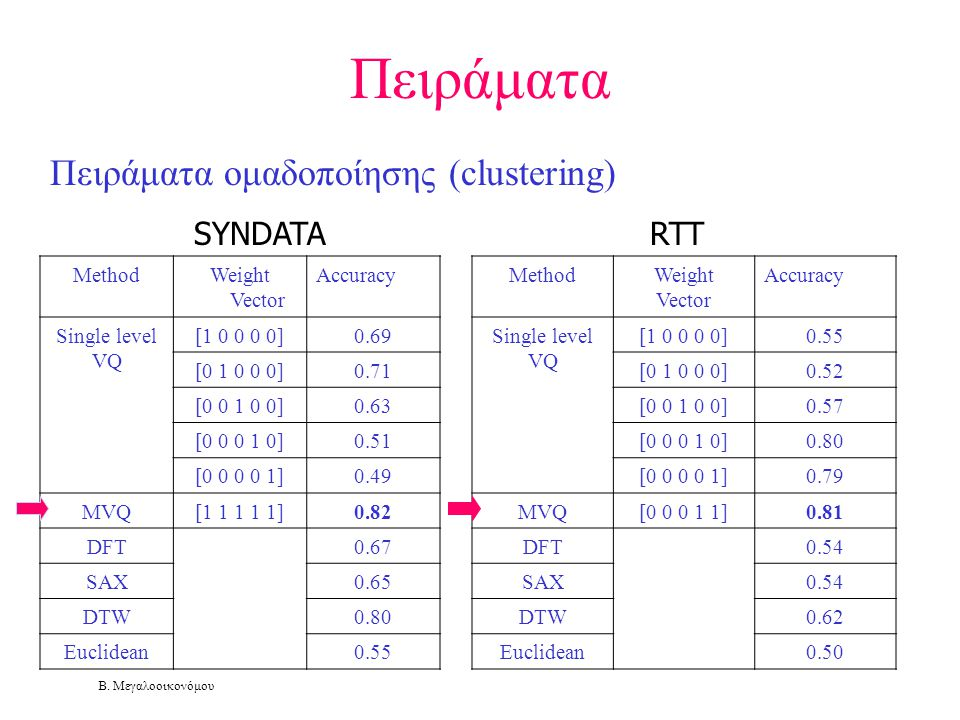 Β. Μεγαλοοικονόμου Πειράματα Πειράματα ομαδοποίησης (clustering). MethodWeight Vector Accuracy Single level VQ [1 0 0 0 0]0.69 [0 1 0 0 0]0.71 [0 0 1