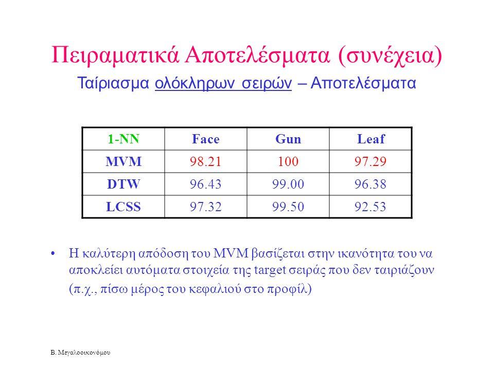 Β. Μεγαλοοικονόμου Πειραματικά Αποτελέσματα (συνέχεια) Ταίριασμα ολόκληρων σειρών – Αποτελέσματα •Η καλύτερη απόδοση του MVM βασίζεται στην ικανότητα