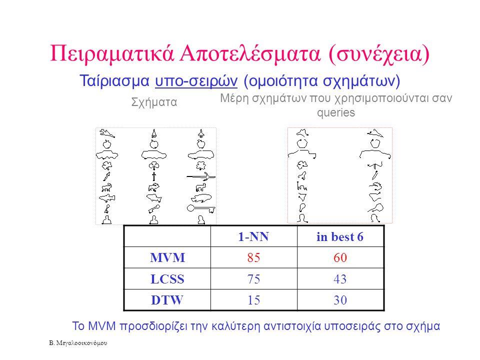 Β. Μεγαλοοικονόμου Πειραματικά Αποτελέσματα (συνέχεια) Σχήματα Μέρη σχημάτων που χρησιμοποιούνται σαν queries 1-NNin best 6 MVM8560 LCSS7543 DTW1530 Τ