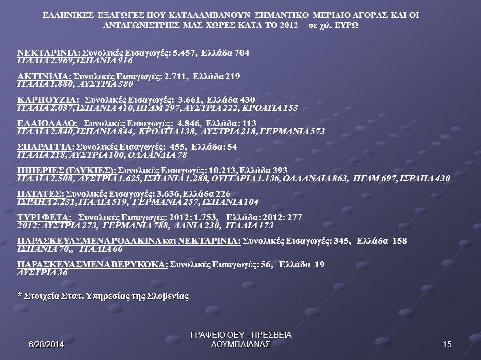 156/28/2014 ΓΡΑΦΕΙΟ ΟΕΥ - ΠΡΕΣΒΕΙΑ ΛΟΥΜΠΛΙΑΝΑΣ ΕΛΛΗΝΙΚΕΣ ΕΞΑΓΩΓΕΣ ΠΟΥ ΚΑΤΑΛΑΜΒΑΝΟΥΝ ΣΗΜΑΝΤΙΚΟ ΜΕΡΙΔΙΟ ΑΓΟΡΑΣ ΚΑΙ ΟΙ ΑΝΤΑΓΩΝΙΣΤΡΙΕΣ ΜΑΣ ΧΩΡΕΣ ΚΑΤΑ ΤΟ 2