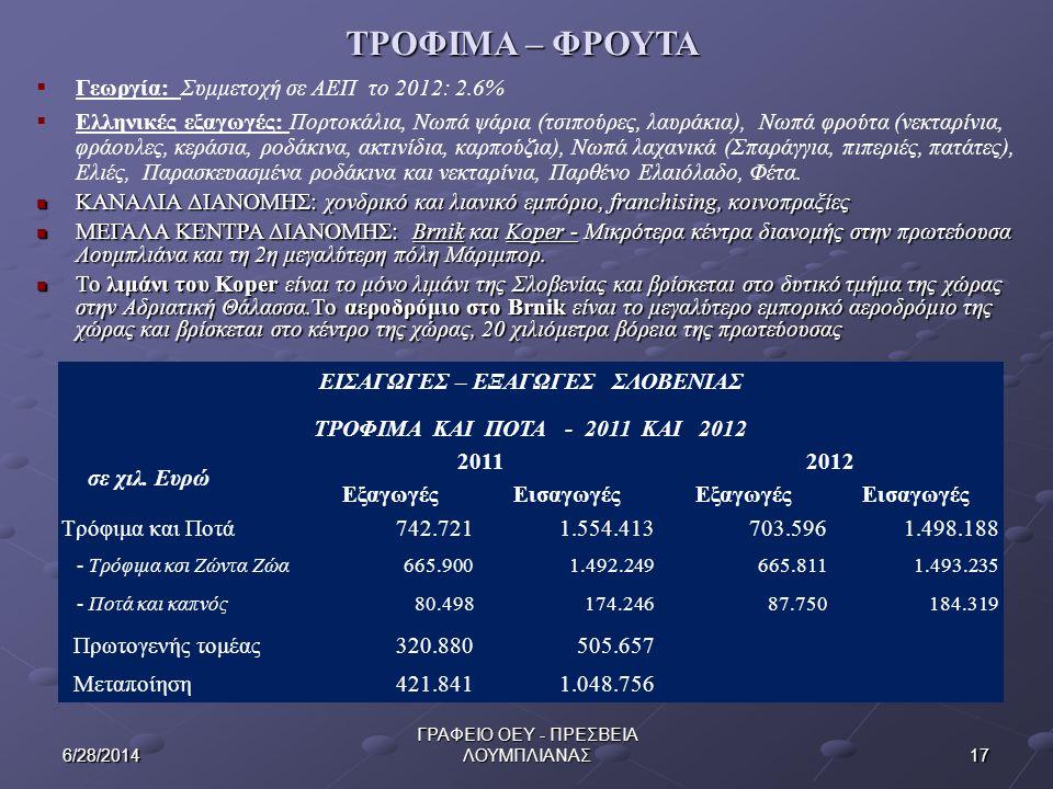 176/28/2014 ΓΡΑΦΕΙΟ ΟΕΥ - ΠΡΕΣΒΕΙΑ ΛΟΥΜΠΛΙΑΝΑΣ ΤΡΟΦΙΜΑ – ΦΡΟΥΤΑ  Γεωργία: Συμμετοχή σε ΑΕΠ το 2012: 2.6%  Ελληνικές εξαγωγές: Πορτοκάλια, Νωπά ψάρια