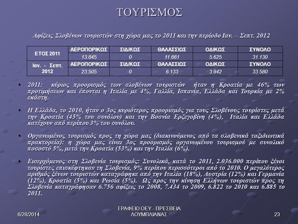 ΤΟΥΡΙΣΜΟΣ 236/28/2014 ΓΡΑΦΕΙΟ ΟΕΥ - ΠΡΕΣΒΕΙΑ ΛΟΥΜΠΛΙΑΝΑΣ Αφίξεις Σλοβένων τουριστών στη χώρα μας το 2011 και την περίοδο Ιαν. – Σεπτ. 2012 • 2011: κύρ