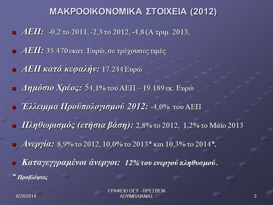 36/28/2014 ΓΡΑΦΕΙΟ ΟΕΥ - ΠΡΕΣΒΕΙΑ ΛΟΥΜΠΛΙΑΝΑΣ ΜΑΚΡΟΟΙΚΟΝΟΜΙΚΑ ΣΤΟΙΧΕΙΑ (2012) ΜΑΚΡΟΟΙΚΟΝΟΜΙΚΑ ΣΤΟΙΧΕΙΑ (2012)  ΑΕΠ: -0,2 το 2011, -2,3 το 2012, -4,8
