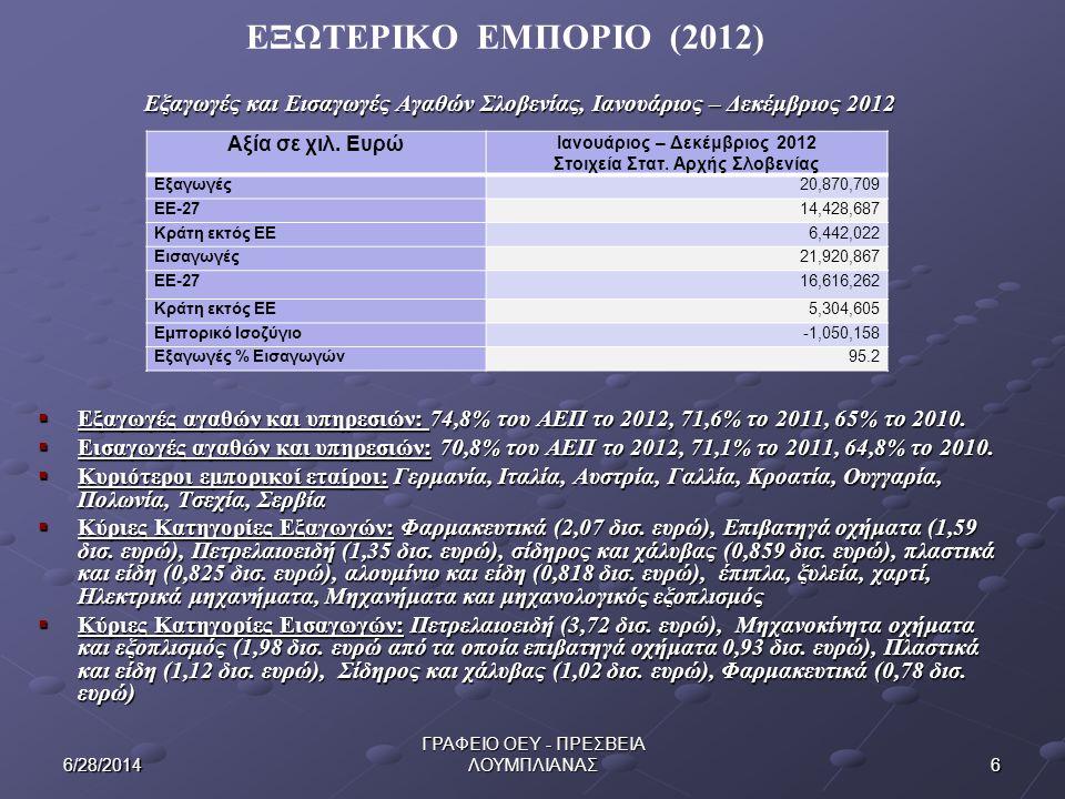 176/28/2014 ΓΡΑΦΕΙΟ ΟΕΥ - ΠΡΕΣΒΕΙΑ ΛΟΥΜΠΛΙΑΝΑΣ ΤΡΟΦΙΜΑ – ΦΡΟΥΤΑ  Γεωργία: Συμμετοχή σε ΑΕΠ το 2012: 2.6%  Ελληνικές εξαγωγές: Πορτοκάλια, Νωπά ψάρια (τσιπούρες, λαυράκια), Νωπά φρούτα (νεκταρίνια, φράουλες, κεράσια, ροδάκινα, ακτινίδια, καρπούζια), Νωπά λαχανικά (Σπαράγγια, πιπεριές, πατάτες), Ελιές, Παρασκευασμένα ροδάκινα και νεκταρίνια, Παρθένο Ελαιόλαδο, Φέτα.