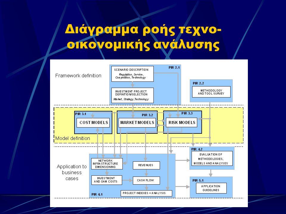 Διάγραμμα ροής τεχνο- οικονομικής ανάλυσης