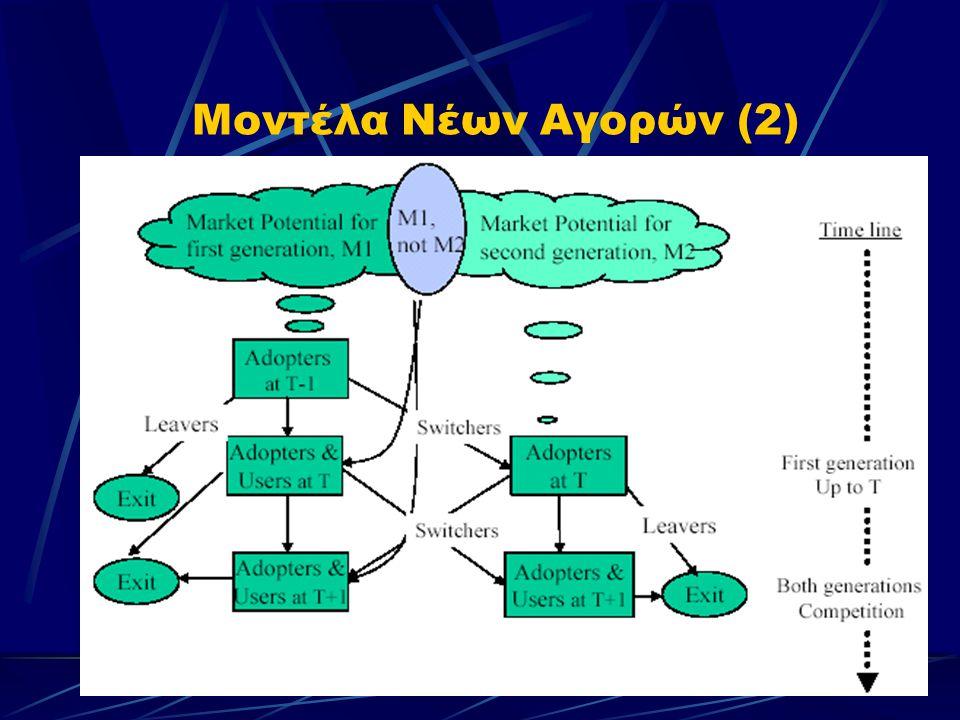 Μοντέλα Νέων Αγορών (2)