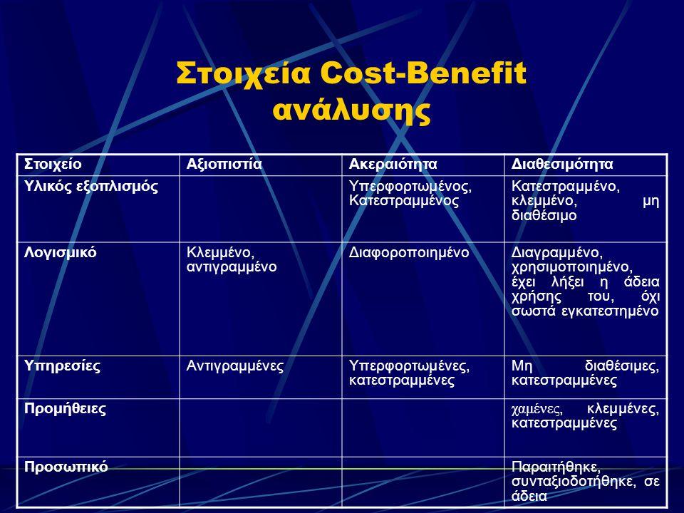 Στοιχεία Cost-Benefit ανάλυσης ΣτοιχείοΑξιοπιστίαΑκεραιότηταΔιαθεσιμότητα Υλικός εξοπλισμόςΥπερφορτωμένος, Κατεστραμμένος Κατεστραμμένο, κλεμμένο, μη διαθέσιμο ΛογισμικόΚλεμμένο, αντιγραμμένο ΔιαφοροποιημένοΔιαγραμμένο, χρησιμοποιημένο, έχει λήξει η άδεια χρήσης του, όχι σωστά εγκατεστημένο ΥπηρεσίεςΑντιγραμμένεςΥπερφορτωμένες, κατεστραμμένες Μη διαθέσιμες, κατεστραμμένες Προμήθειες χαμένες, κλεμμένες, κατεστραμμένες ΠροσωπικόΠαραιτήθηκε, συνταξιοδοτήθηκε, σε άδεια