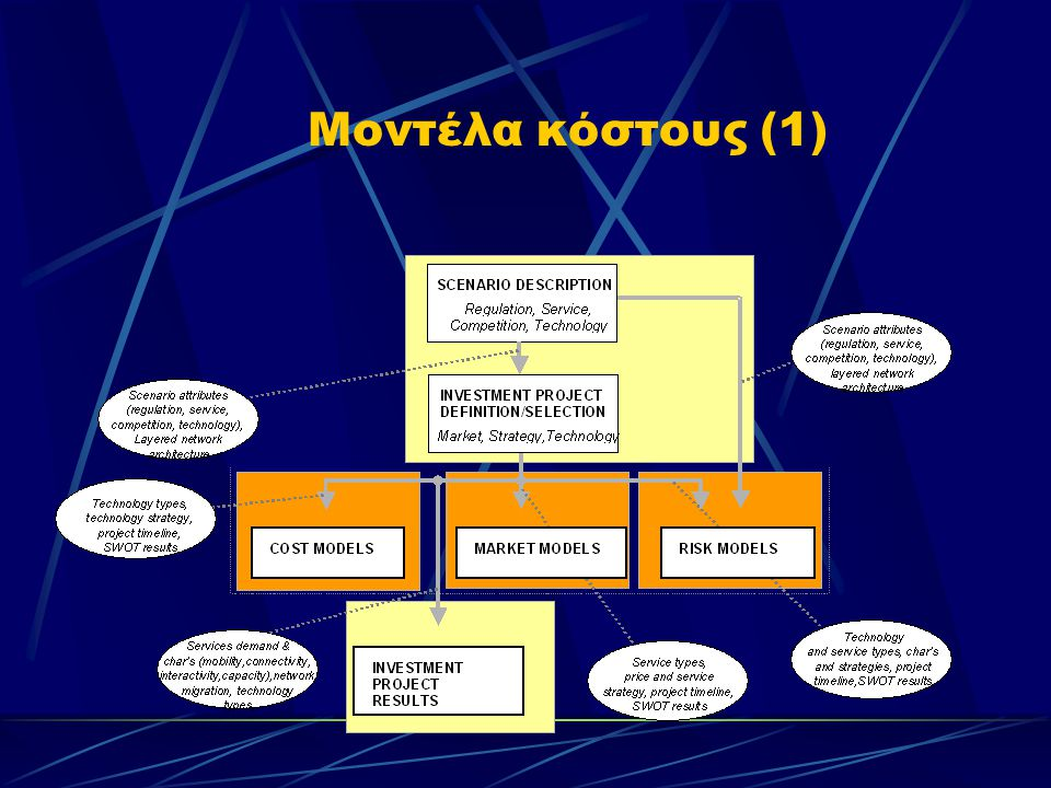Μοντέλα κόστους (1)