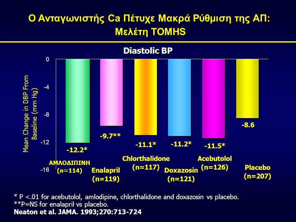 Ο Ανταγωνιστής Ca Πέτυχε Μακρά Ρύθμιση της ΑΠ: Μελέτη ΤΟΜΗS -16 -12 -8 -4 0 ΑΜΛΟΔΙΠΙΝΗ(n=114) Enalapril(n=119) Chlorthalidone(n=117) Doxazosin(n=121) Acebutolol(n=126) Placebo(n=207) Diastolic BP -12.2* -9.7** -11.1* -11.2* -11.5* -8.6 * P <.01 for acebutolol, amlodipine, chlorthalidone and doxazosin vs placebo.