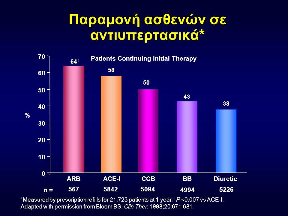 Παραμονή ασθενών σε αντιυπερτασικά* *Measured by prescription refills for 21,723 patients at 1 year. † P <0.007 vs ACE-I. Adapted with permission from