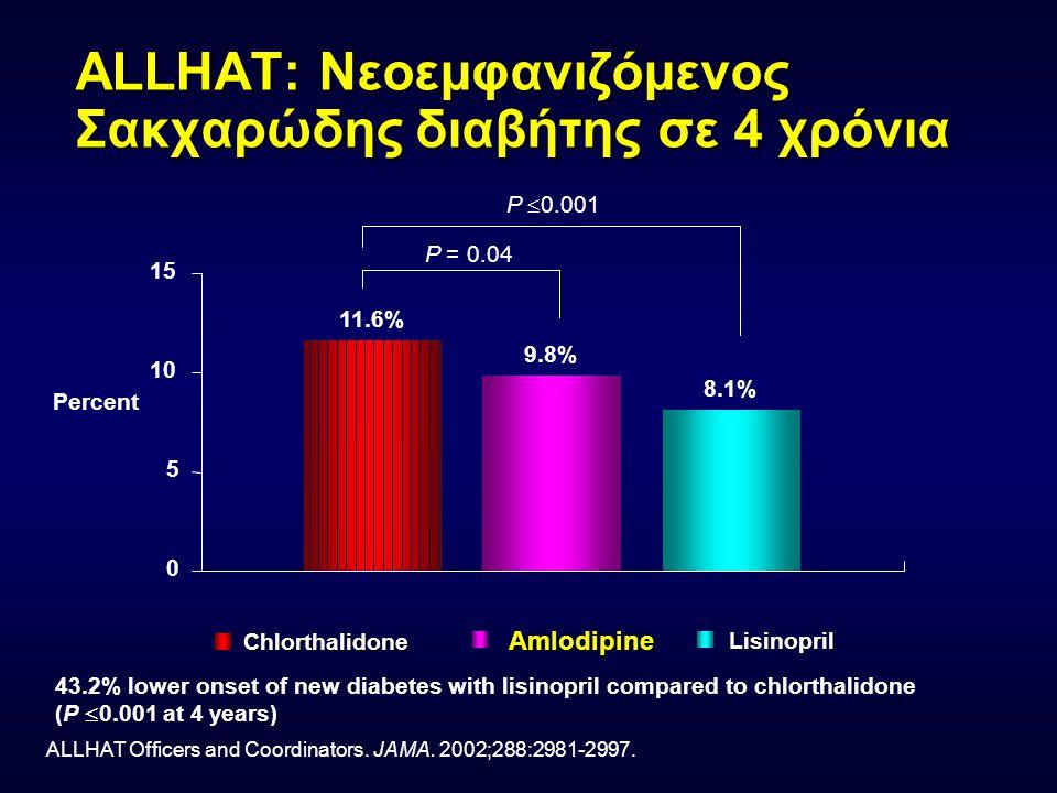 ALLHAT: Νεοεμφανιζόμενος Σακχαρώδης διαβήτης σε 4 χρόνια ALLHAT Officers and Coordinators. JAMA. 2002;288:2981-2997. 11.6% 9.8% 8.1% 0 5 10 15 43.2% l
