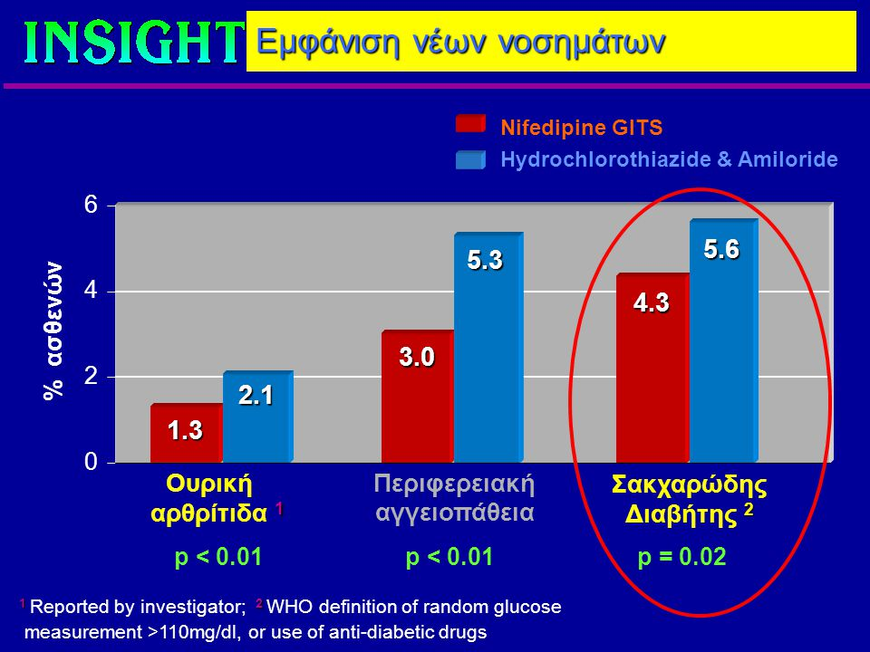 Eμφάνιση νέων νοσημάτων % ασθενών 0 2 4 6 1.3 3.0 2.1 5.3 Ουρική 1 αρθρίτιδα 1 Περιφερειακή αγγειοπάθεια p < 0.01 4.3 5.6 Σακχαρώδης 2 Διαβήτης 2 p = 0.02 12 1 Reported by investigator; 2 WHO definition of random glucose measurement >110mg/dl, or use of anti-diabetic drugs Nifedipine GITS Hydrochlorothiazide & Amiloride