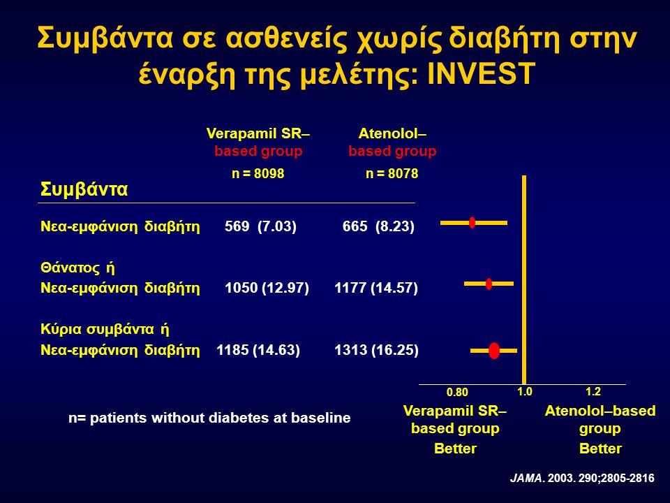 Συμβάντα Νεα-εμφάνιση διαβήτη 569 (7.03) 665 (8.23) Θάνατος ή Νεα-εμφάνιση διαβήτη 1050 (12.97)1177 (14.57) Κύρια συμβάντα ή Νεα-εμφάνιση διαβήτη 1185 (14.63)1313 (16.25) 1.0 0.80 1.2 n= patients without diabetes at baseline Συμβάντα σε ασθενείς χωρίς διαβήτη στην έναρξη της μελέτης: INVEST Verapamil SR– based group Better Atenolol–based group Better Verapamil SR– based group n = 8098 No.