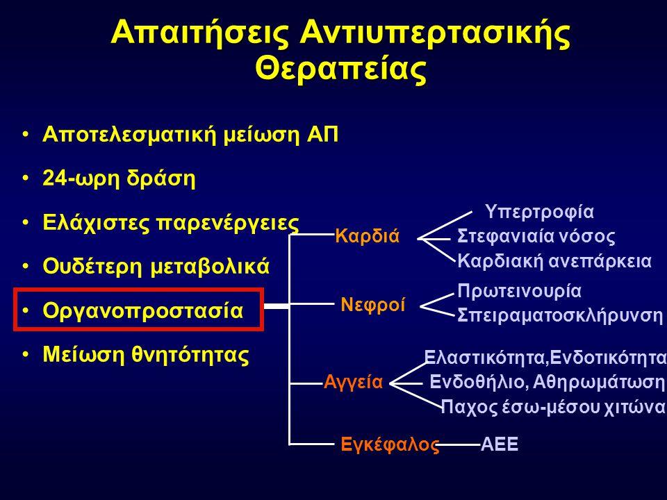 Απαιτήσεις Αντιυπερτασικής Θεραπείας •Αποτελεσματική μείωση ΑΠ •24-ωρη δράση •Ελάχιστες παρενέργειες •Ουδέτερη μεταβολικά •Οργανοπροστασία •Μείωση θνητότητας Σπειραματοσκλήρυνση Πρωτεινουρία ΑΕΕ Ελαστικότητα,Ενδοτικότητα Ενδοθήλιο, Αθηρωμάτωση Παχος έσω-μέσου χιτώνα Υπερτροφία Στεφανιαία νόσος Καρδιακή ανεπάρκεια Καρδιά Νεφροί Αγγεία Εγκέφαλος