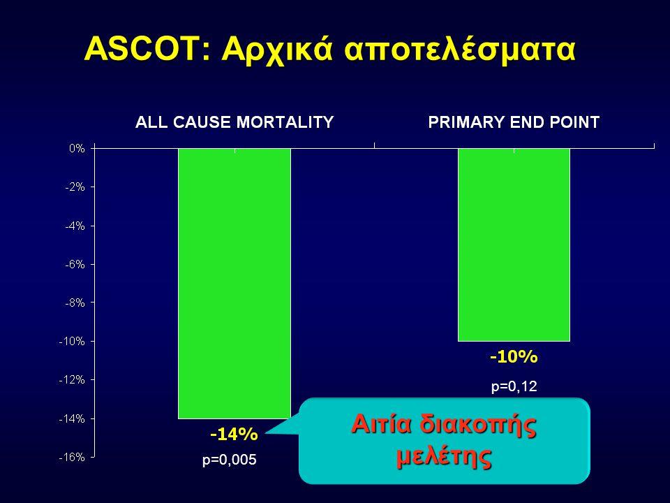 ASCOT: Αρχικά αποτελέσματα p=0,005 p=0,12 Αιτία διακοπής μελέτης