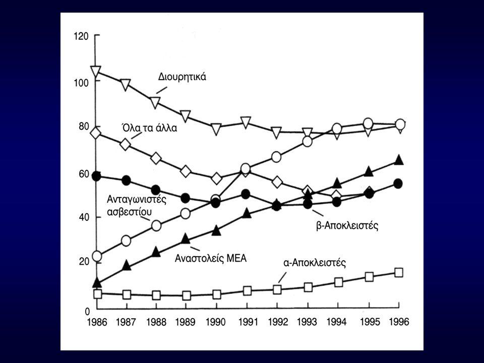 Ασβέστιο •  Ενδοκυττάριου Ca πυροδοτεί την αλληλεπίδραση Ακτίνης-Μυοσίνης  σύσπαση μυοκάρδιου και αγγειακών μυών •Απαραίτητο για τη βηματοδοτική δραστηριότητα του φλεβοκόμβου και αγωγή δια του κολποκοιλιακού κόμβου
