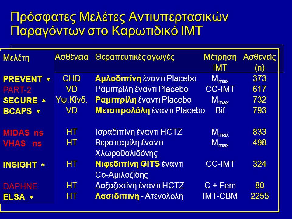 Μελέτη PREVENT  PART-2 SECURE  BCAPS  MIDAS ns VHAS ns INSIGHT  DAPHNE ELSA  Ασθένεια CHD VD Υψ.Κίνδ. VD HT Θεραπευτικές αγωγές Αμλοδιπίνη έναντι