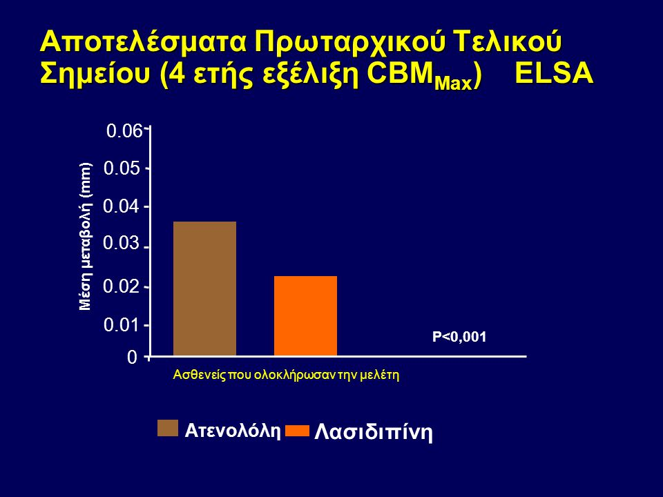 Αποτελέσματα Πρωταρχικού Τελικού Σημείου (4 ετής εξέλιξη CBM Max ) ELSA 0 0.01 0.02 0.03 0.04 0.05 Μέση μεταβολή (mm) Ατενολόλη Λασιδιπίνη P<0,001 Ασθ