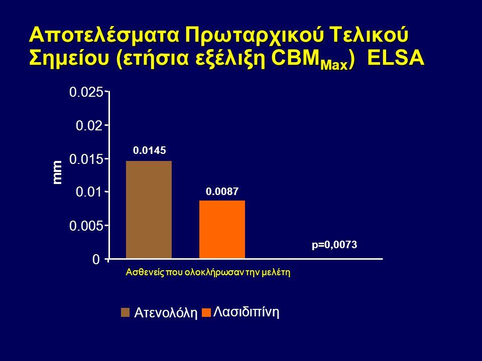 Αποτελέσματα Πρωταρχικού Τελικού Σημείου (ετήσια εξέλιξη CBM Max ) ELSA 0.0145 0.0087 0 0.005 0.01 0.015 0.02 0.025 mm Ατενολόλη Λασιδιπίνη p=0,0073 Α