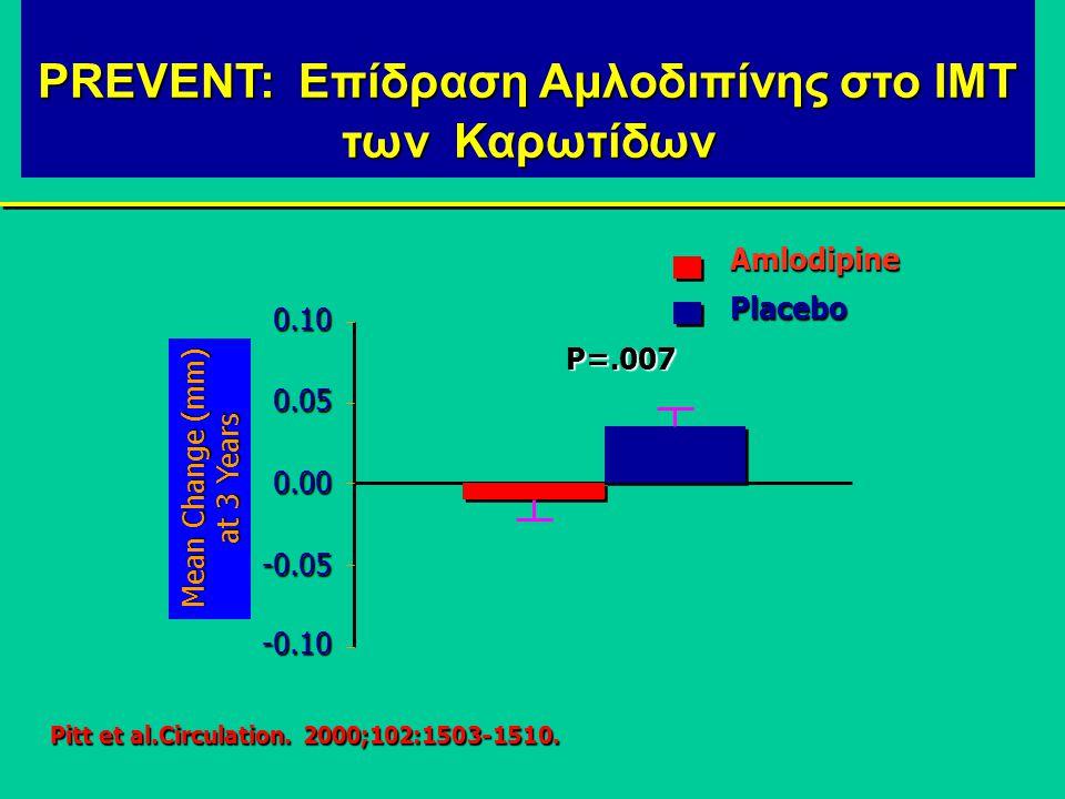 PREVENT: Επίδραση Αμλοδιπίνης στο ΙΜΤ των Καρωτίδων -0.10 -0.05 0.00 0.05 0.10 AmlodipinePlacebo P=.007 Μean Change (mm) at 3 Years Pitt et al.Circulation.